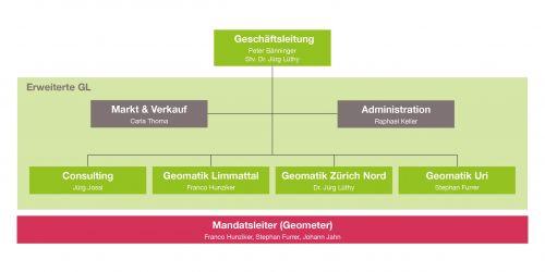 Organigramm Acht Grad Ost AG